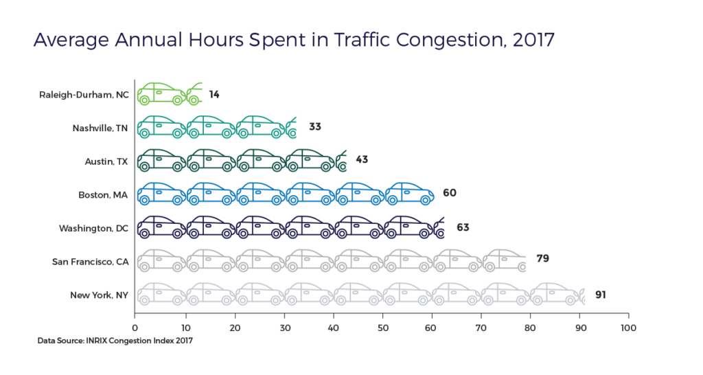 RTRP-Avg-Annual-Hours-in-Traffic