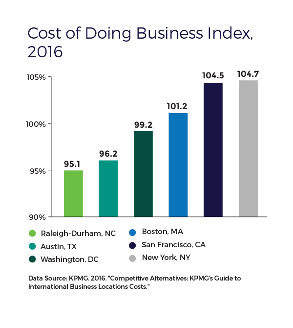 RTRP-Cost-of-Doing-Business